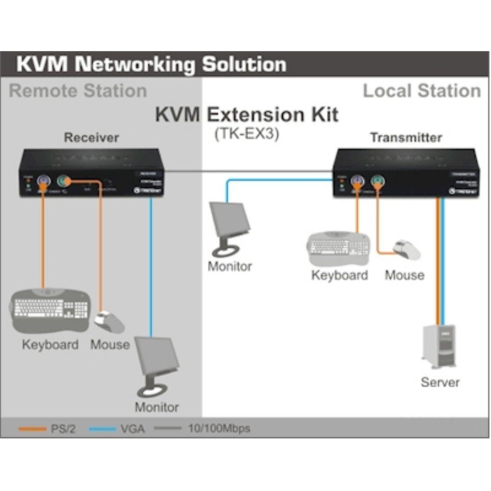 e25e057953e Kit de extensão KVM cat 5 TrendNet TK-EX3, até 150m PS2 - Atera ...